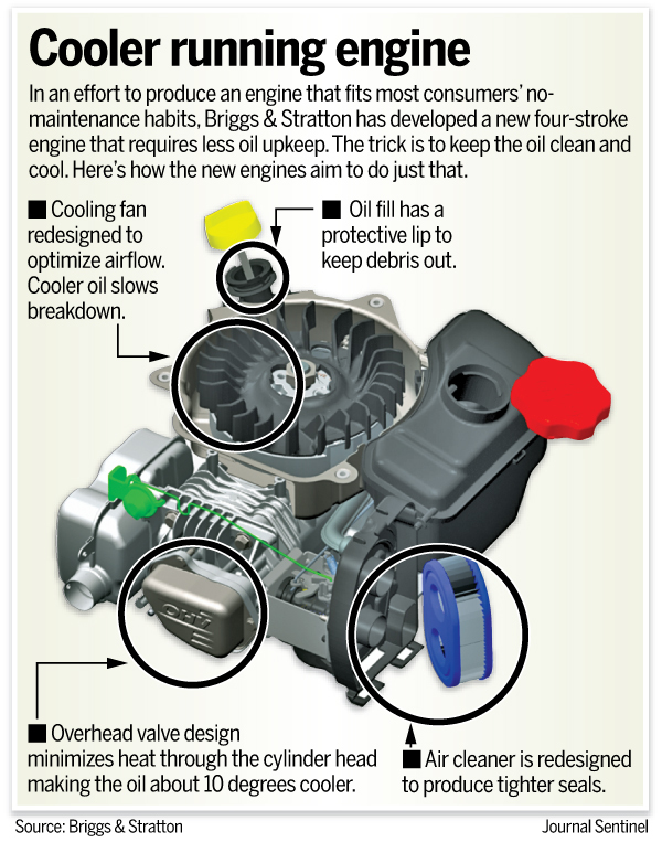 New 2015 Briggs and Stratton Lawn Mower Engine that does not require oil changes ever